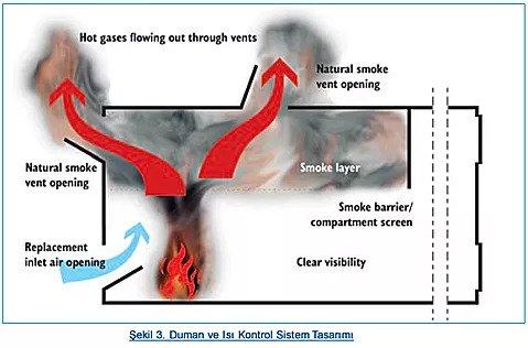 duman kontrol sistemleri